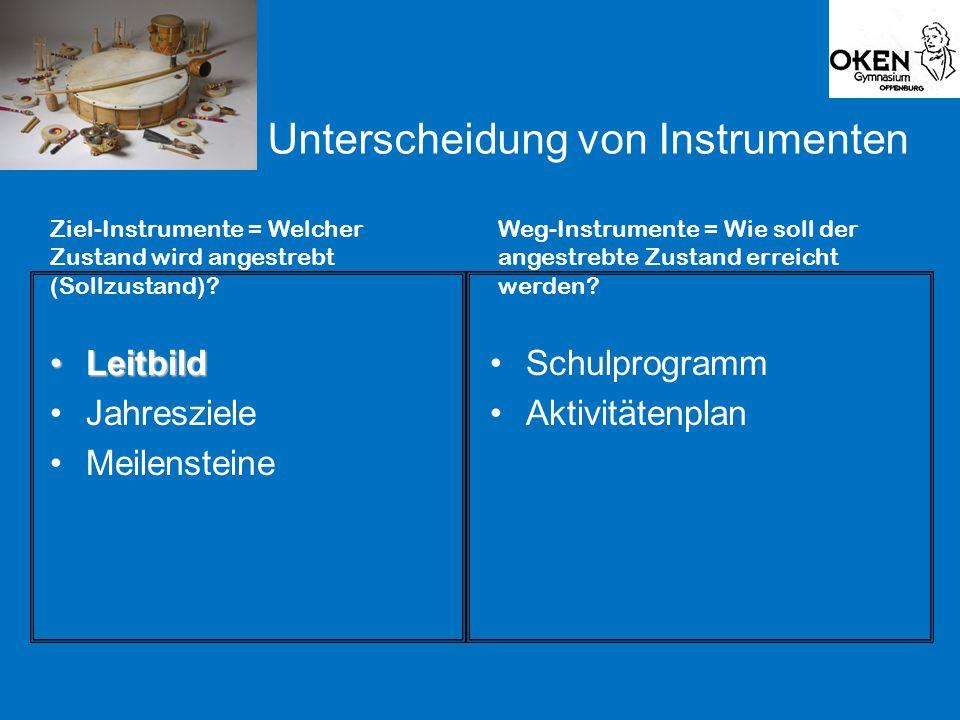 Unterscheidung von Instrumenten LeitbildLeitbild Jahresziele Meilensteine Schulprogramm Aktivitätenplan Ziel-Instrumente = Welcher Zustand wird angestrebt (Sollzustand).