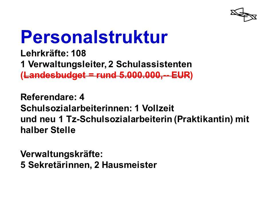 Personalstruktur Lehrkräfte: 108 1 Verwaltungsleiter, 2 Schulassistenten (Landesbudget = rund 5.000.000,-- EUR) Referendare: 4 Schulsozialarbeiterinne
