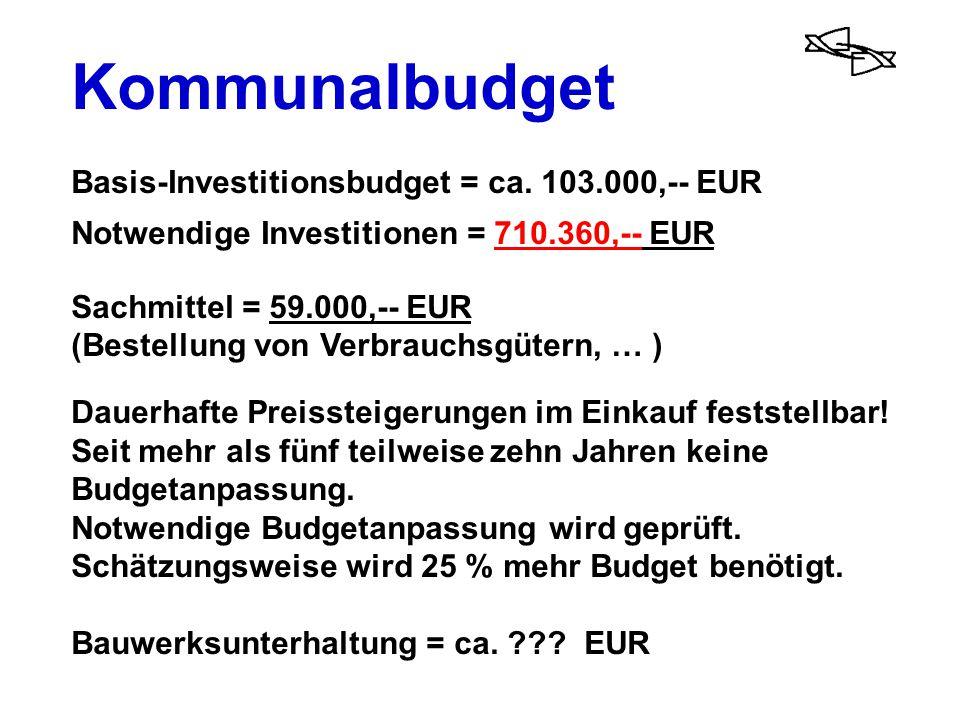 Kommunalbudget Basis-Investitionsbudget = ca. 103.000,-- EUR Notwendige Investitionen = 710.360,-- EUR Sachmittel = 59.000,-- EUR (Bestellung von Verb
