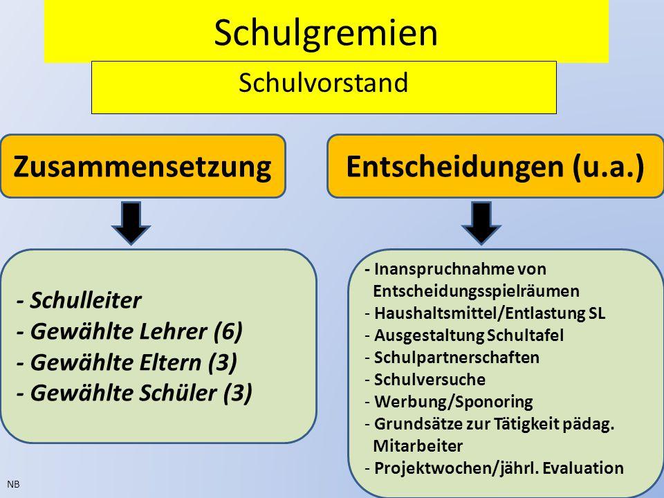 Schulgremien Schulvorstand NB ZusammensetzungEntscheidungen (u.a.) - Inanspruchnahme von Entscheidungsspielräumen - Haushaltsmittel/Entlastung SL - Au