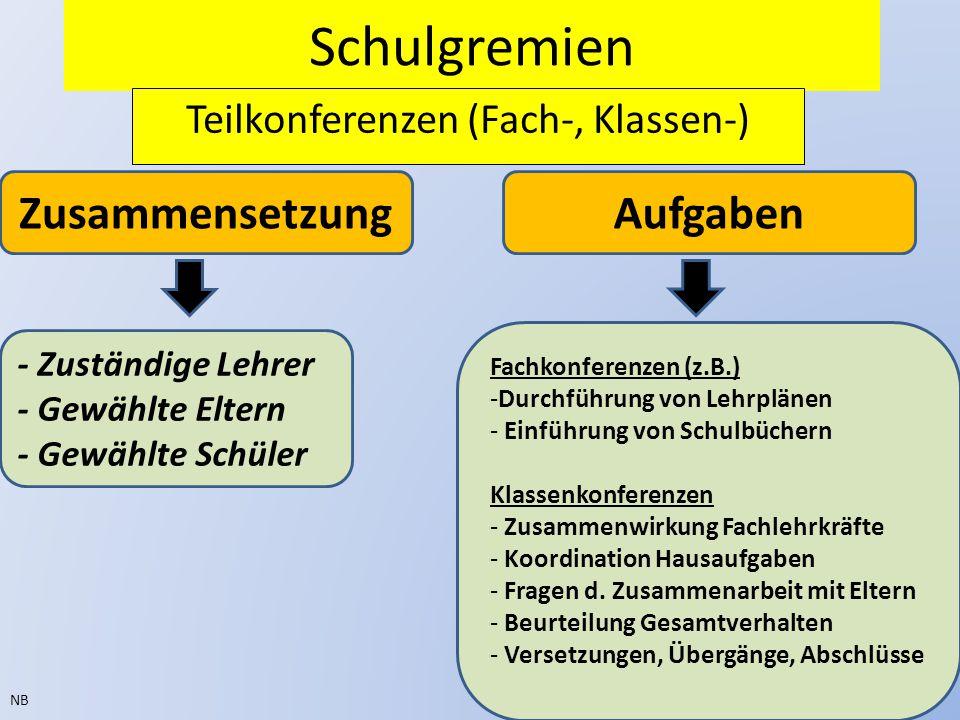 Schulgremien Teilkonferenzen (Fach-, Klassen-) NB ZusammensetzungAufgaben Fachkonferenzen (z.B.) -Durchführung von Lehrplänen - Einführung von Schulbü