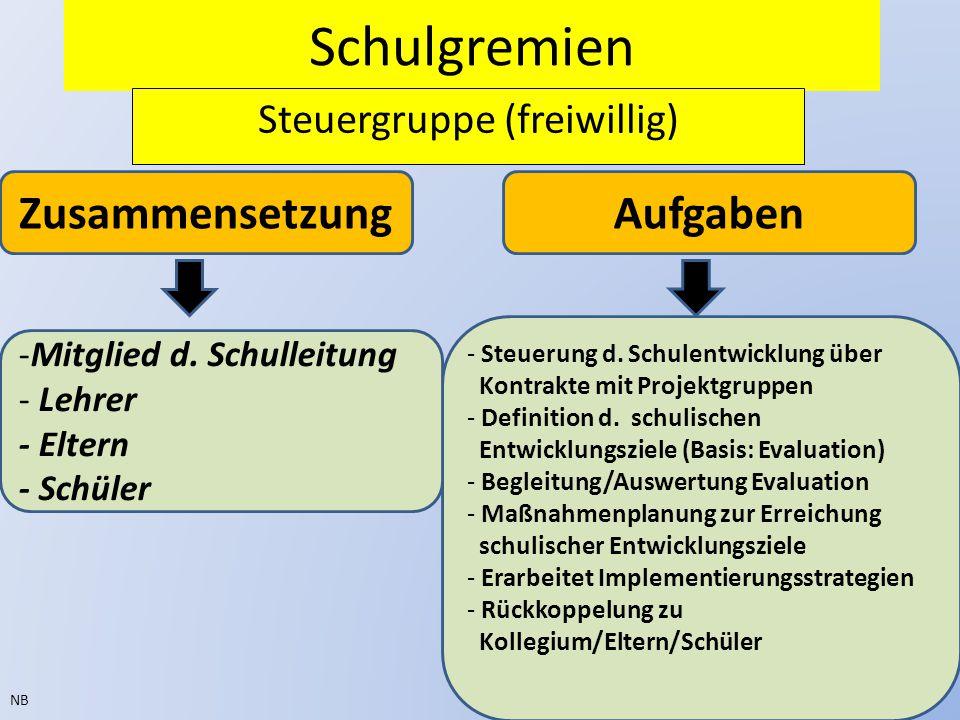 Schulgremien Steuergruppe (freiwillig) NB ZusammensetzungAufgaben - Steuerung d. Schulentwicklung über Kontrakte mit Projektgruppen - Definition d. sc