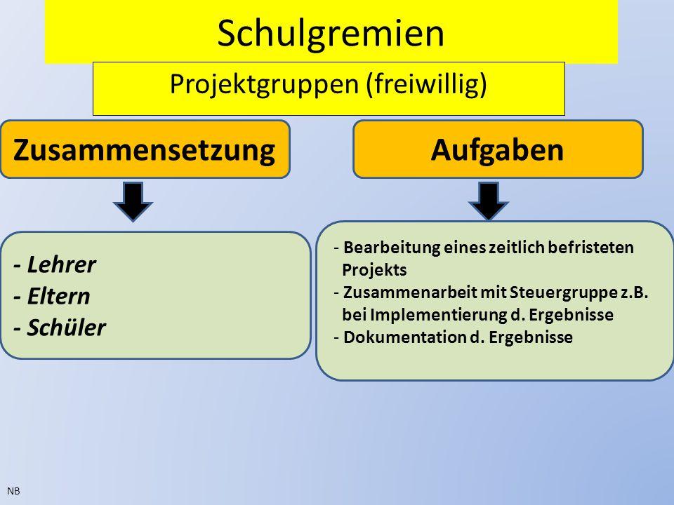 Schulgremien Projektgruppen (freiwillig) NB ZusammensetzungAufgaben - Bearbeitung eines zeitlich befristeten Projekts - Zusammenarbeit mit Steuergruppe z.B.