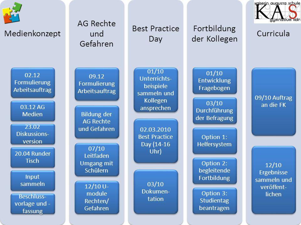 Medienkonzept 02.12 Formulierung Arbeitsauftrag 03.12 AG Medien 23.02 Diskussions- version 20.04 Runder Tisch Input sammeln Beschluss- vorlage und - f