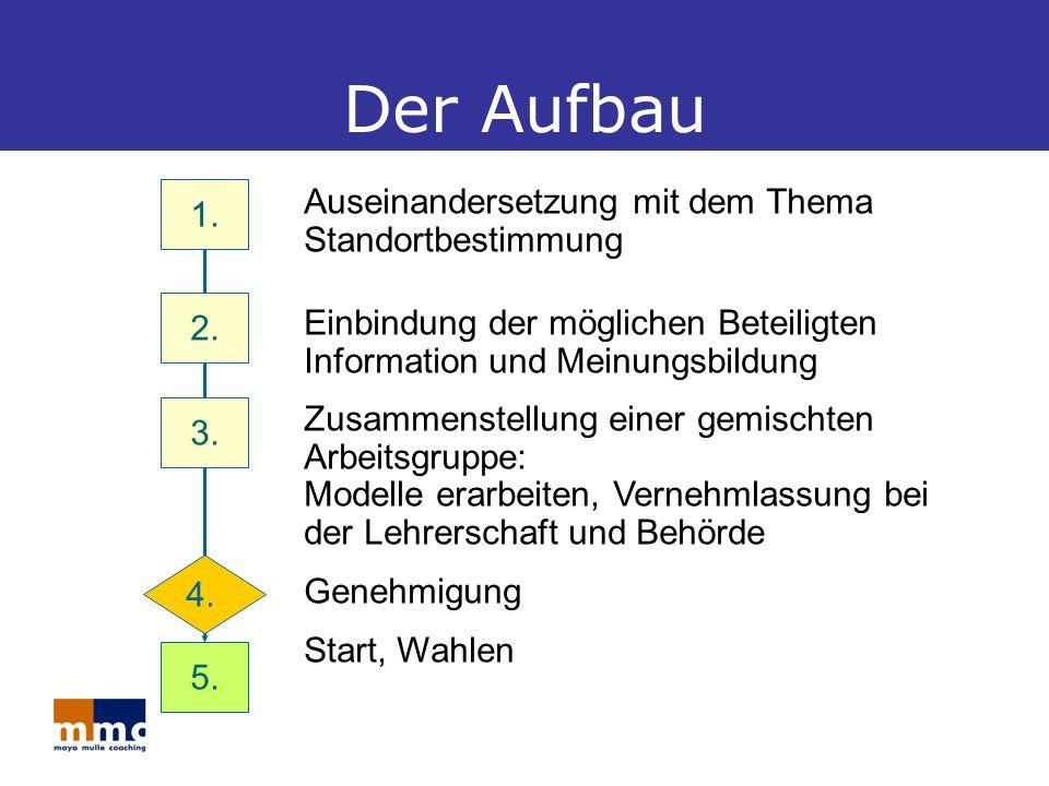 Der Aufbau 5.4. 3. 2. 1.