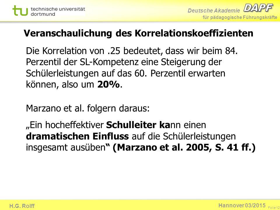 Deutsche Akademie für pädagogische Führungskräfte H.G. Rolff Folie 12 Hannover 03/2015 Die Korrelation von.25 bedeutet, dass wir beim 84. Perzentil de