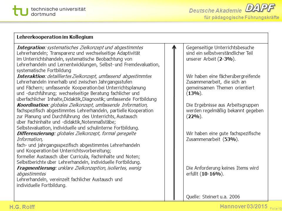 Deutsche Akademie für pädagogische Führungskräfte H.G. Rolff Folie 19 Hannover 03/2015 Lehrerkooperation im Kollegium Integration: systematisches Ziel