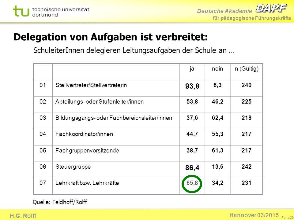 Deutsche Akademie für pädagogische Führungskräfte H.G. Rolff Folie 29 Hannover 03/2015 Delegation von Aufgaben ist verbreitet: janeinn (Gültig) 01Stel