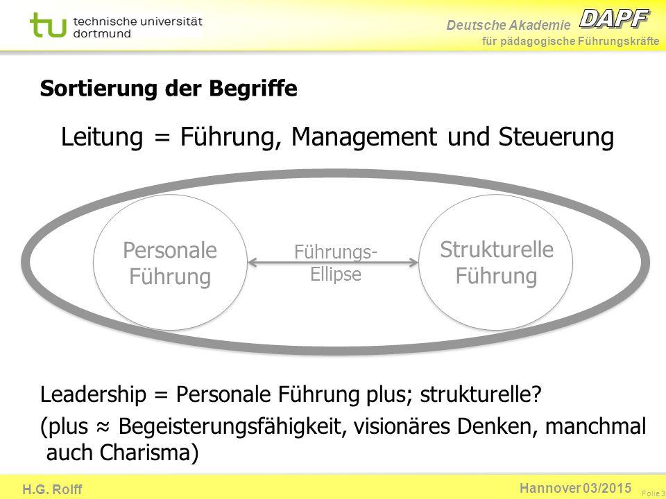 Deutsche Akademie für pädagogische Führungskräfte H.G. Rolff Folie 3 Hannover 03/2015 Sortierung der Begriffe Personale Führung Strukturelle Führung L