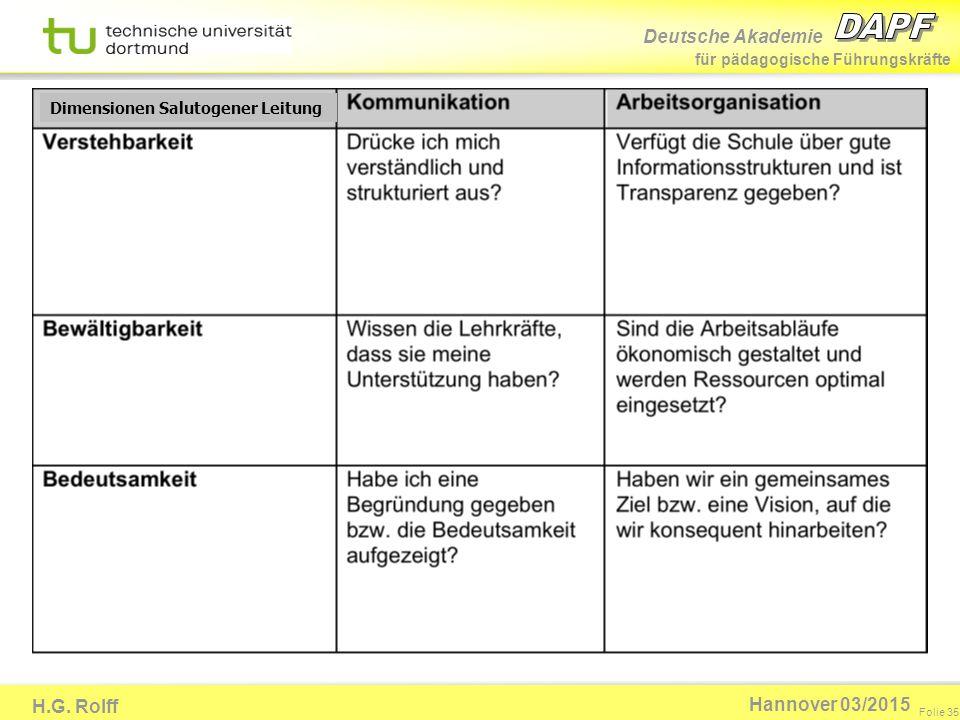 Deutsche Akademie für pädagogische Führungskräfte H.G. Rolff Folie 35 Hannover 03/2015 Dimensionen Salutogener Leitung