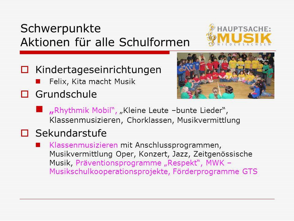 """Schwerpunkte Aktionen für alle Schulformen  Kindertageseinrichtungen Felix, Kita macht Musik  Grundschule """" Rhythmik Mobil"""", """"Kleine Leute –bunte Li"""