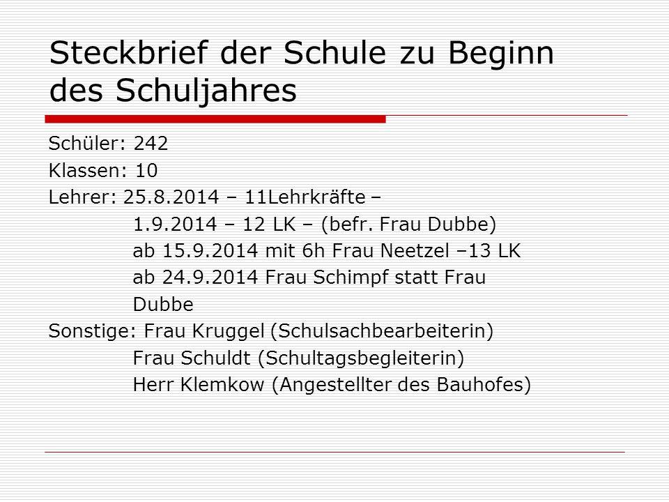 Steckbrief der Schule zu Beginn des Schuljahres Schüler: 242 Klassen: 10 Lehrer: 25.8.2014 – 11Lehrkräfte – 1.9.2014 – 12 LK – (befr. Frau Dubbe) ab 1