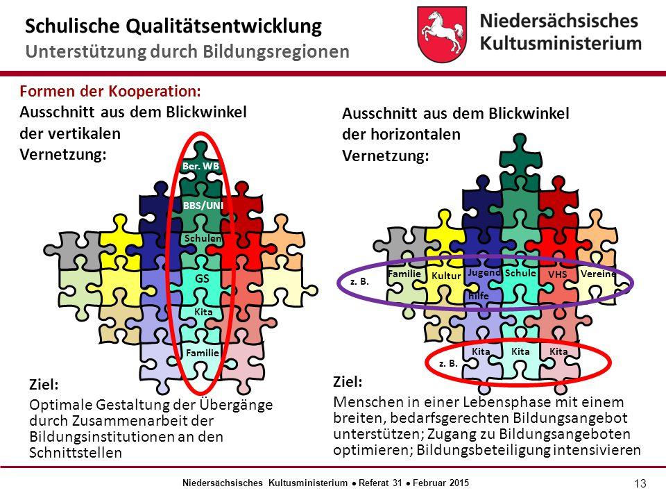 13 Formen der Kooperation: Ausschnitt aus dem Blickwinkel der vertikalen Vernetzung: Ziel: Optimale Gestaltung der Übergänge durch Zusammenarbeit der Bildungsinstitutionen an den Schnittstellen Kita GS Schulen BBS/UNI Ber.