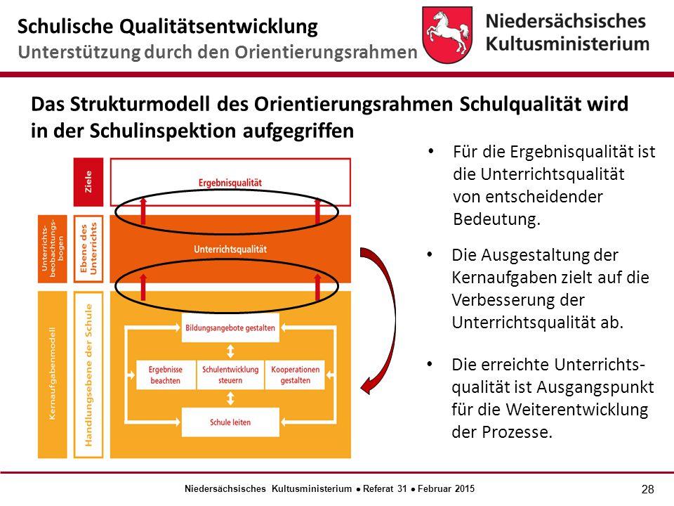 28 Das Strukturmodell des Orientierungsrahmen Schulqualität wird in der Schulinspektion aufgegriffen Die Ausgestaltung der Kernaufgaben zielt auf die Verbesserung der Unterrichtsqualität ab.