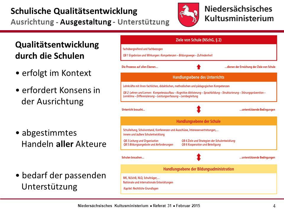 4 Qualitätsentwicklung durch die Schulen erfolgt im Kontext erfordert Konsens in der Ausrichtung abgestimmtes Handeln aller Akteure bedarf der passenden Unterstützung Schulische Qualitätsentwicklung Ausrichtung - Ausgestaltung - Unterstützung Niedersächsisches Kultusministerium  Referat 31  Februar 2015