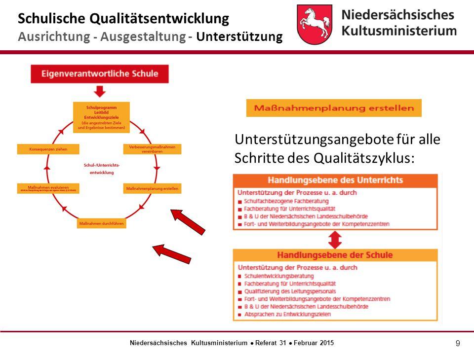 9 Unterstützungsangebote für alle Schritte des Qualitätszyklus: Schulische Qualitätsentwicklung Ausrichtung - Ausgestaltung - Unterstützung Niedersächsisches Kultusministerium  Referat 31  Februar 2015