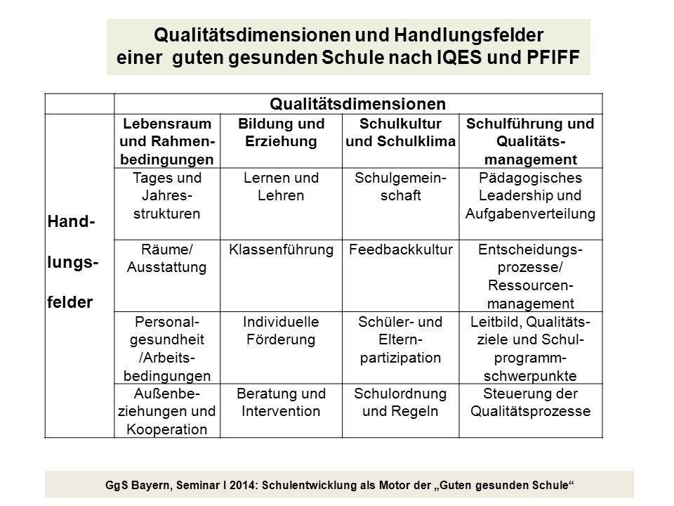 """GgS Bayern, Seminar I 2014: Schulentwicklung als Motor der """"Guten gesunden Schule"""" Qualitätsdimensionen Hand- lungs- felder Lebensraum und Rahmen- bed"""
