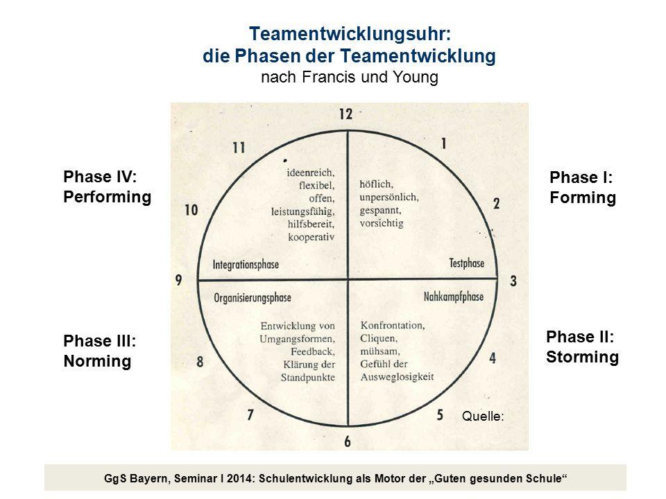 """GgS Bayern, Seminar I 2014: Schulentwicklung als Motor der """"Guten gesunden Schule"""" Teamentwicklungsuhr: die Phasen der Teamentwicklung nach Francis un"""