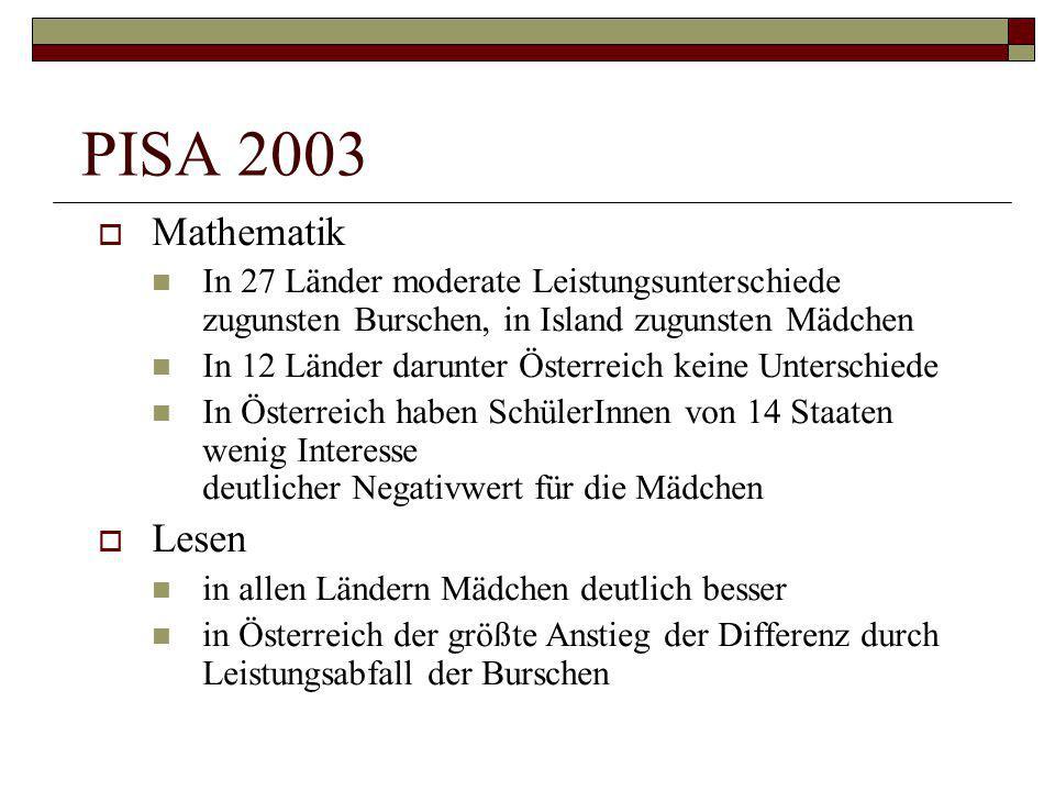 PISA 2003  Mathematik In 27 Länder moderate Leistungsunterschiede zugunsten Burschen, in Island zugunsten Mädchen In 12 Länder darunter Österreich ke