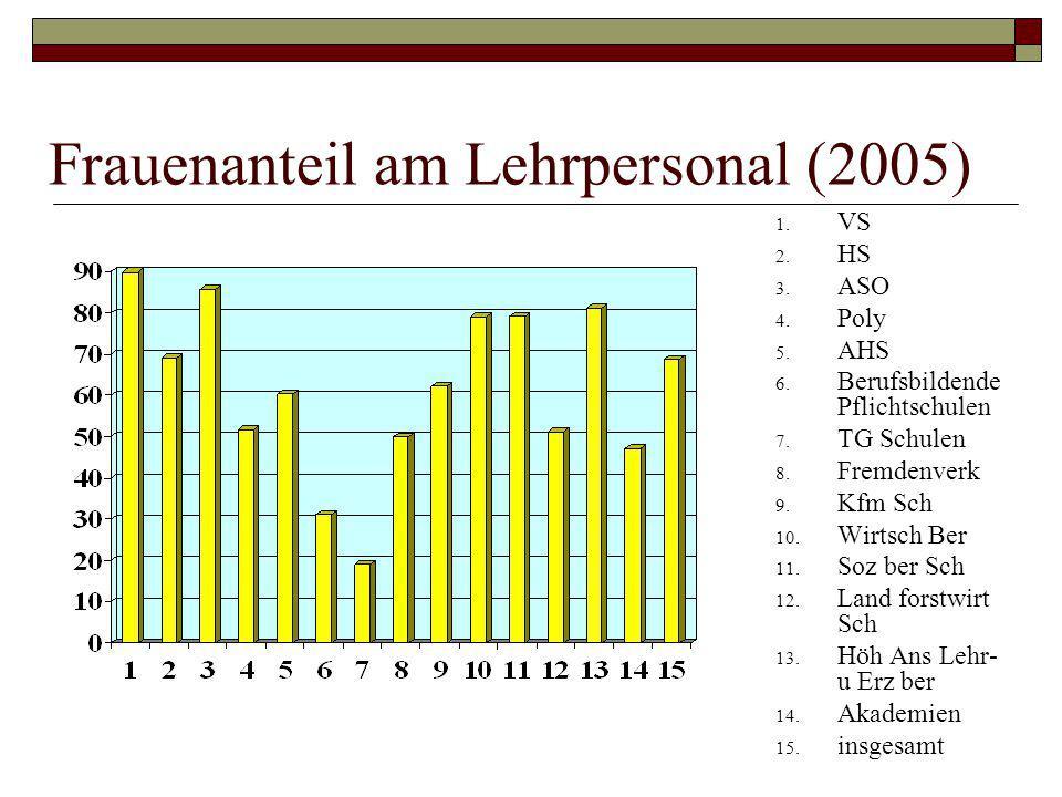 Frauenanteil am Lehrpersonal (2005) 1. VS 2. HS 3. ASO 4. Poly 5. AHS 6. Berufsbildende Pflichtschulen 7. TG Schulen 8. Fremdenverk 9. Kfm Sch 10. Wir
