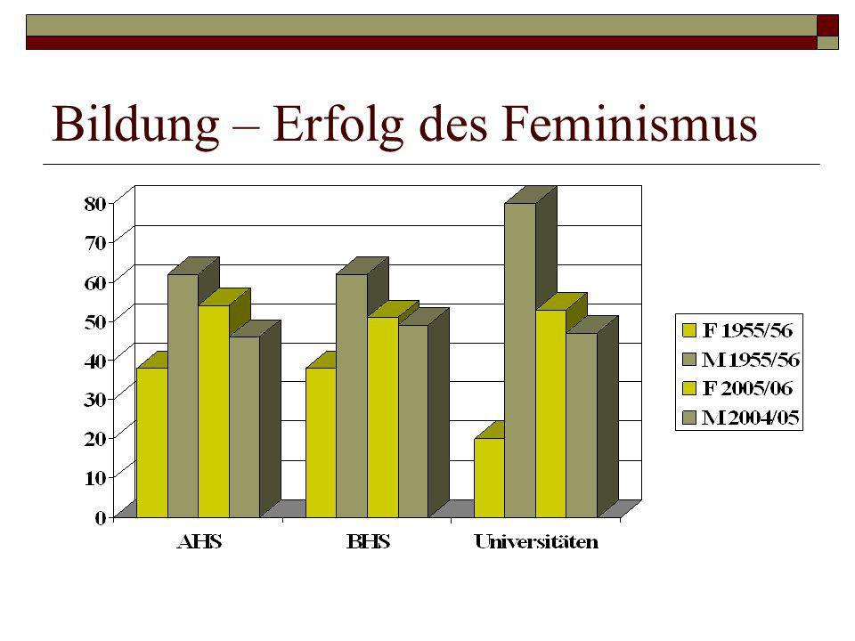 Bildung – Erfolg des Feminismus
