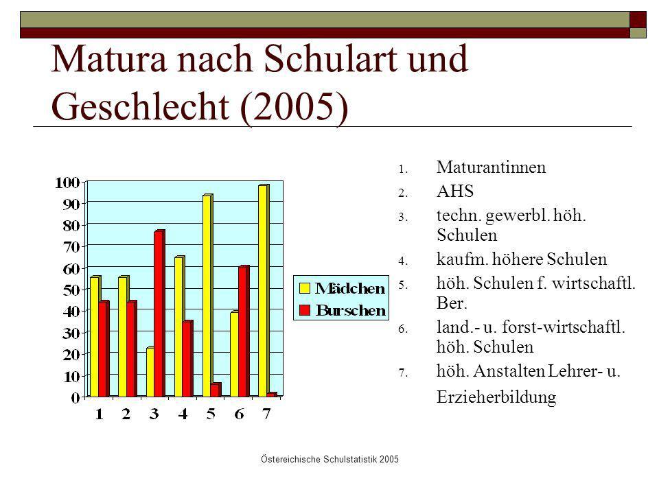 Östereichische Schulstatistik 2005 Matura nach Schulart und Geschlecht (2005) 1. Maturantinnen 2. AHS 3. techn. gewerbl. höh. Schulen 4. kaufm. höhere