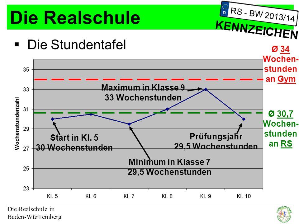 Die Realschule Die Realschule in Baden-Württemberg RS - BW 2013/14 KENNZEICHEN Start in Kl.