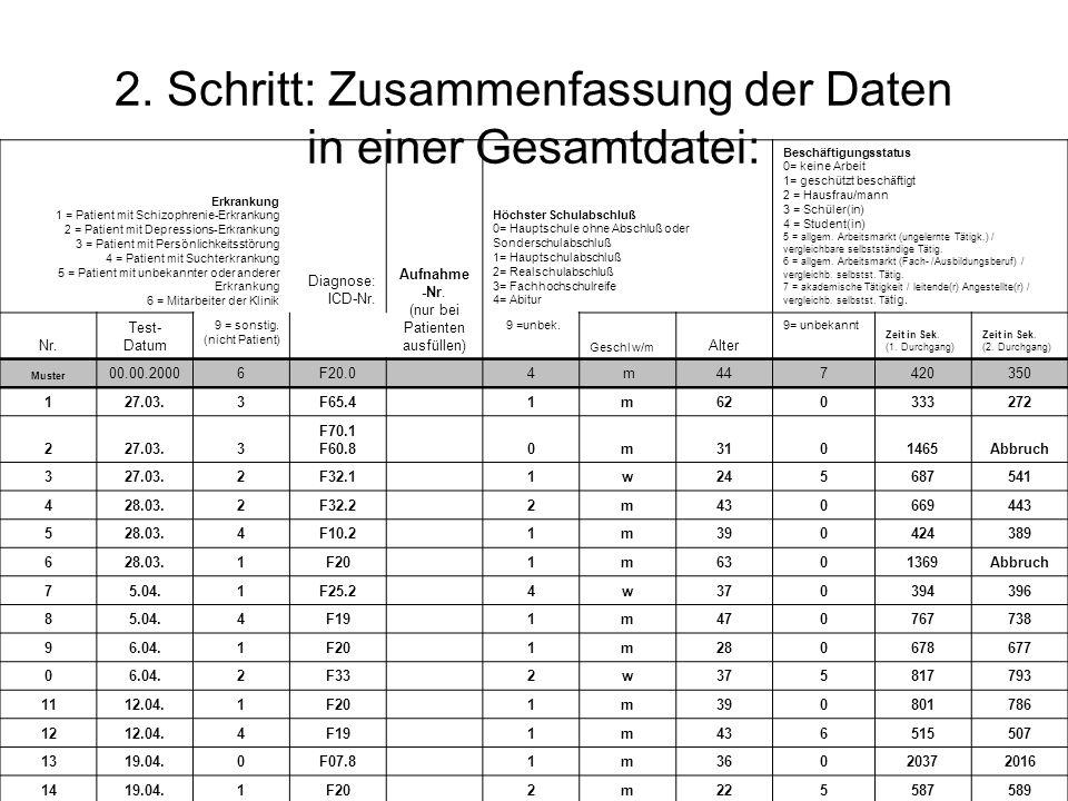 2. Schritt: Zusammenfassung der Daten in einer Gesamtdatei: Erkrankung 1 = Patient mit Schizophrenie-Erkrankung 2 = Patient mit Depressions-Erkrankung