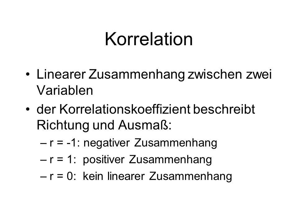 Korrelation Linearer Zusammenhang zwischen zwei Variablen der Korrelationskoeffizient beschreibt Richtung und Ausmaß: –r = -1: negativer Zusammenhang