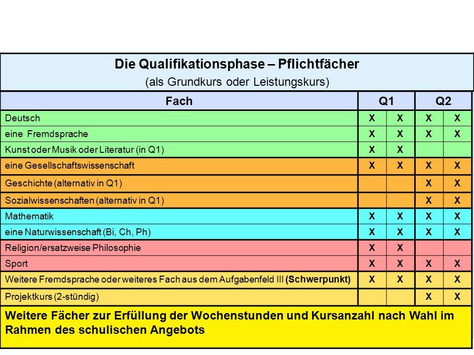 10 Die Qualifikationsphase – Pflichtfächer (als Grundkurs oder Leistungskurs) FachQ1Q2 DeutschXXXX eine FremdspracheXXXX Kunst oder Musik oder Literat