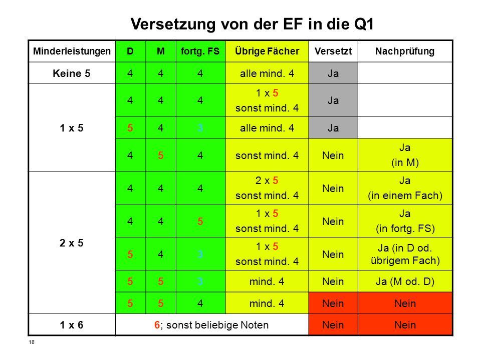 18 Versetzung von der EF in die Q1 MinderleistungenDMfortg. FSÜbrige FächerVersetztNachprüfung Keine 5444alle mind. 4Ja 1 x 5 444 sonst mind. 4 Ja 543