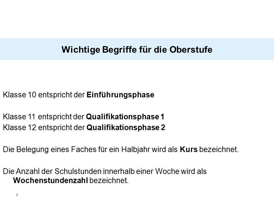 """13 Wahl der vier Abiturfächer (2 LK und 2 GK) Zwei Fächer aus dem Kanon""""Deutsch, Mathematik, Fremdsprache ."""