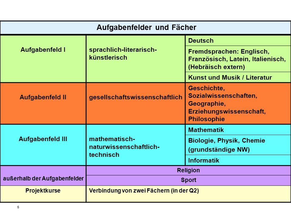 5 Aufgabenfelder und Fächer Aufgabenfeld Isprachlich-literarisch- künstlerisch Deutsch Fremdsprachen: Englisch, Französisch, Latein, Italienisch, (Heb