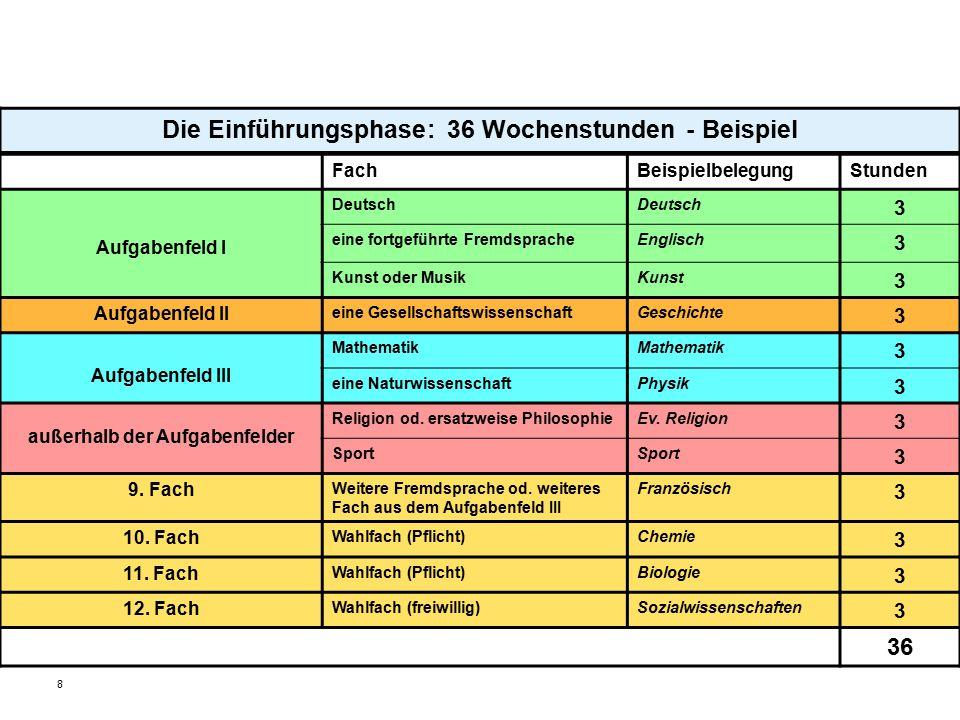 8 Die Einführungsphase: 36 Wochenstunden - Beispiel FachBeispielbelegungStunden Aufgabenfeld I Deutsch 3 eine fortgeführte FremdspracheEnglisch 3 Kuns