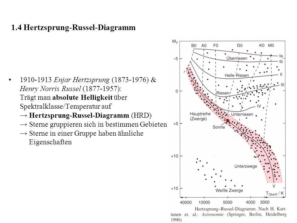 1.4 Hertzsprung-Russel-Diagramm 1910-1913 Enjar Hertzsprung (1873-1976) & Henry Norris Russel (1877-1957): Trägt man absolute Helligkeit über Spektralklasse/Temperatur auf → Hertzsprung-Russel-Diagramm (HRD) → Sterne gruppieren sich in bestimmen Gebieten → Sterne in einer Gruppe haben ähnliche Eigenschaften