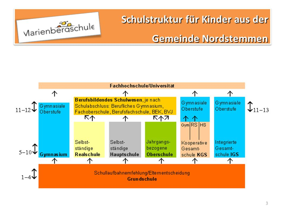 3 Schulstruktur für Kinder aus der Gemeinde Nordstemmen