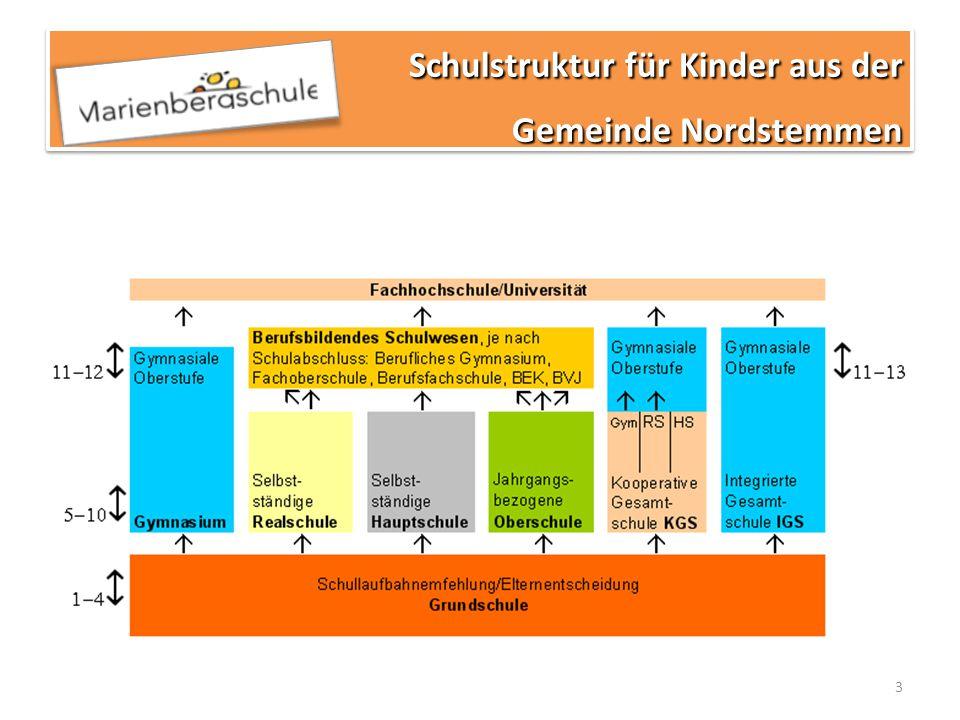 4 Robert-Bosch-Gesamtschule (IGS) Oskar-Schindler-Gesamtschule (IGS) Realschule und Geschwister-Scholl- Hauptschule beide Himmelsthür KGS Gronau Jahrgang 5, 6 und 8 sechszügig, 7 und 9 siebenzügig, 10 achtzügig, gymnasiale Oberstufe .