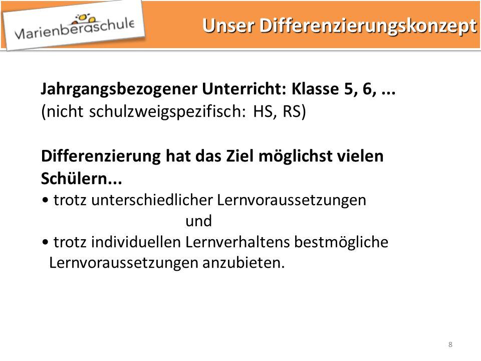 88 Unser Differenzierungskonzept Unser Differenzierungskonzept Jahrgangsbezogener Unterricht: Klasse 5, 6,... (nicht schulzweigspezifisch: HS, RS) Dif