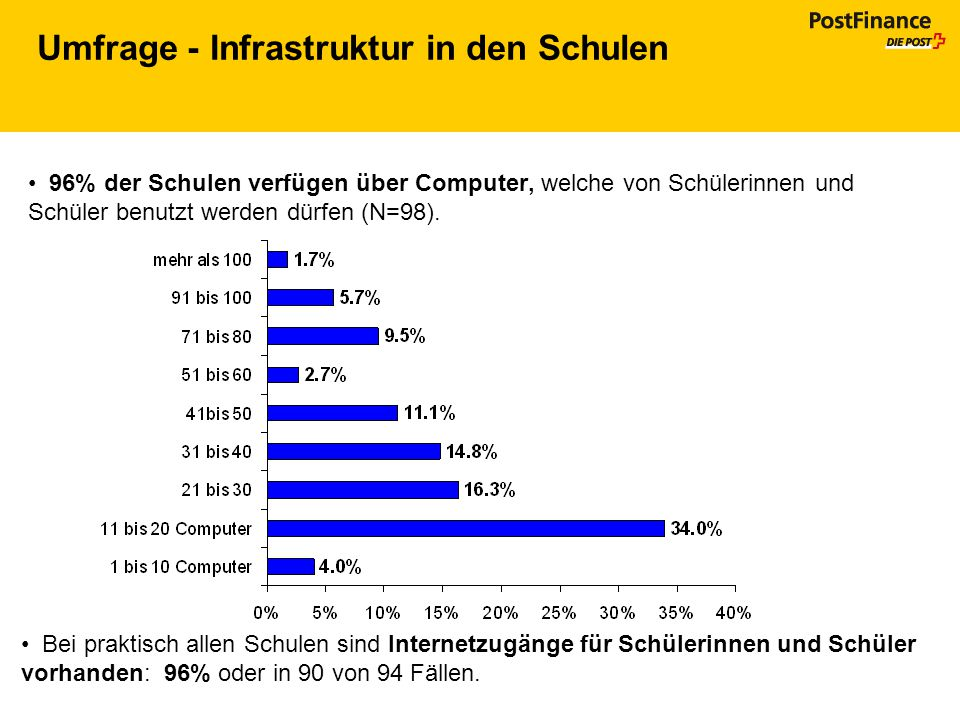 Umfrage - Infrastruktur in den Schulen 96% der Schulen verfügen über Computer, welche von Schülerinnen und Schüler benutzt werden dürfen (N=98). Bei p