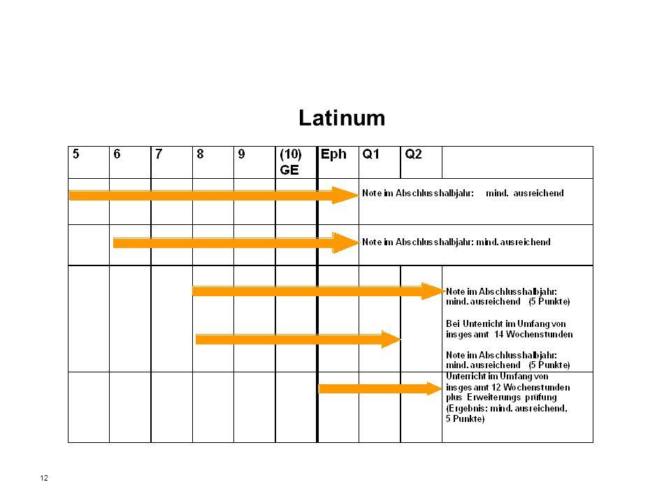 12 Latinum