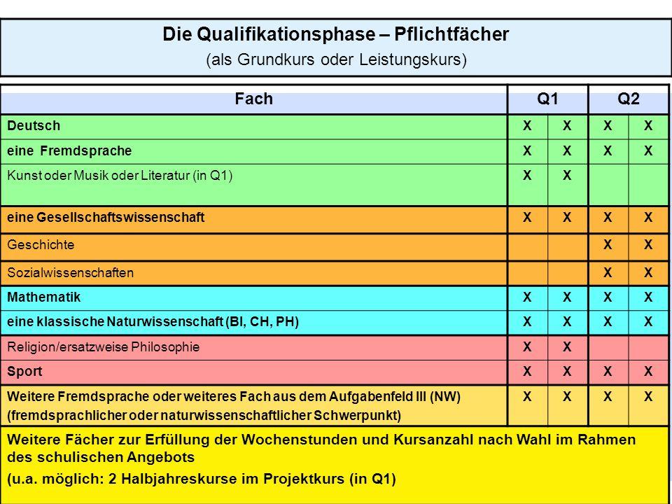 20 Die Qualifikationsphase – Pflichtfächer (als Grundkurs oder Leistungskurs) FachQ1Q2 DeutschXXXX eine FremdspracheXXXX Kunst oder Musik oder Literat