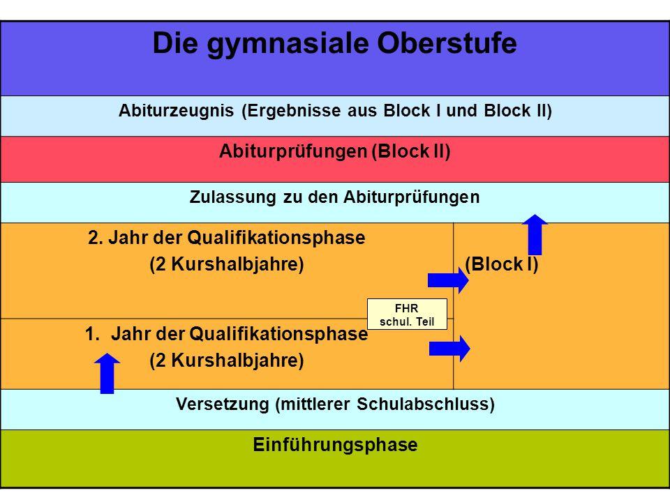 3 Die gymnasiale Oberstufe Abiturzeugnis (Ergebnisse aus Block I und Block II) Abiturprüfungen (Block II) Zulassung zu den Abiturprüfungen 2. Jahr der