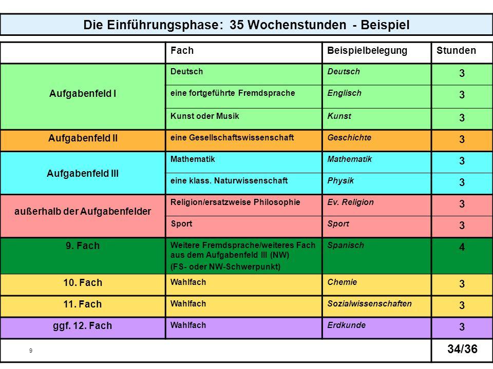 9 Die Einführungsphase: 35 Wochenstunden - Beispiel FachBeispielbelegungStunden Aufgabenfeld I Deutsch 3 eine fortgeführte FremdspracheEnglisch 3 Kuns