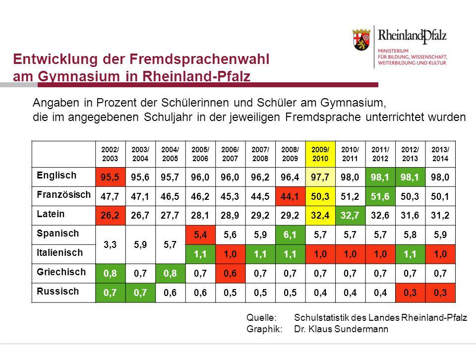 Entwicklung der Fremdsprachenwahl am Gymnasium in Rheinland-Pfalz 2002/ 2003 2003/ 2004 2004/ 2005 2005/ 2006 2006/ 2007 2007/ 2008 2008/ 2009 2009/ 2