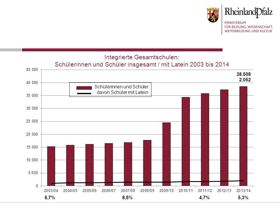 Integrierte Gesamtschulen: Schülerinnen und Schüler insgesamt / mit Latein 2003 bis 2014 Schülerinnen und Schüler davon Schüler mit Latein 38.508 2.05