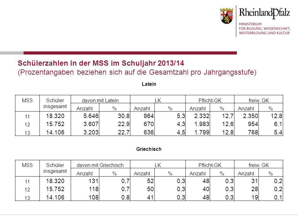 Schülerzahlen in der MSS im Schuljahr 2013/14 (Prozentangaben beziehen sich auf die Gesamtzahl pro Jahrgangsstufe) Latein MSS Schüler insgesamt davon