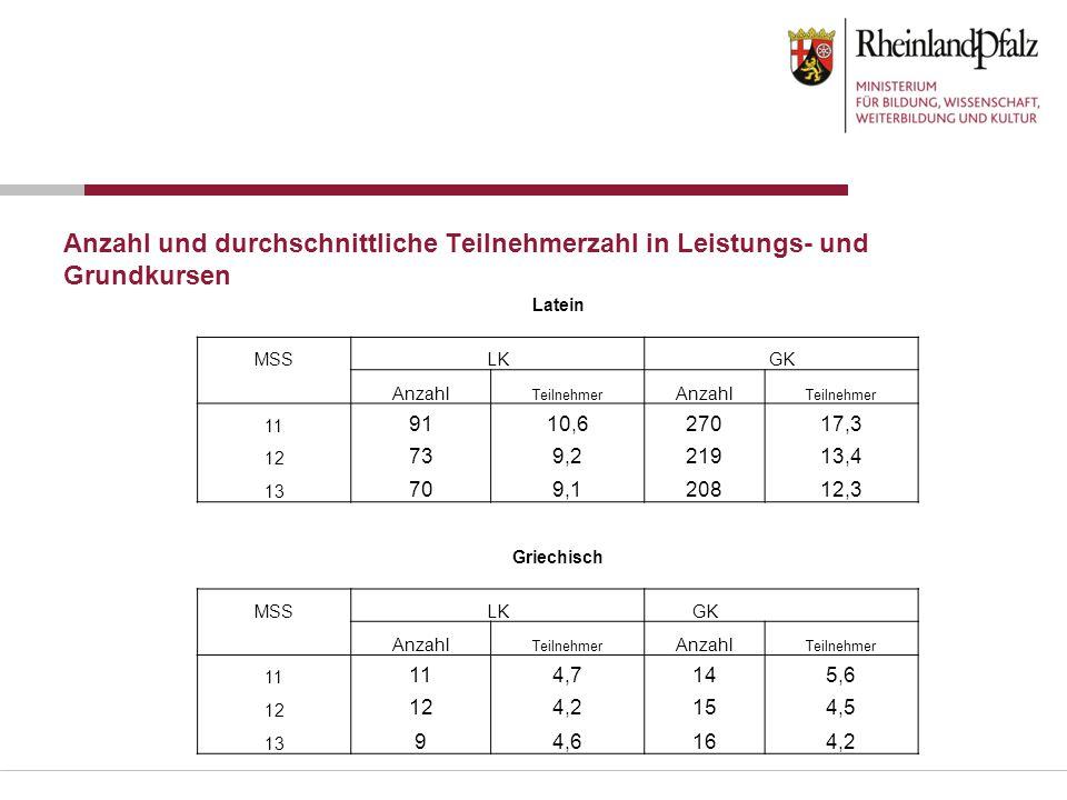 Anzahl und durchschnittliche Teilnehmerzahl in Leistungs- und Grundkursen Latein MSSLKGK Anzahl Teilnehmer Anzahl Teilnehmer 11 9110,627017,3 12 739,2