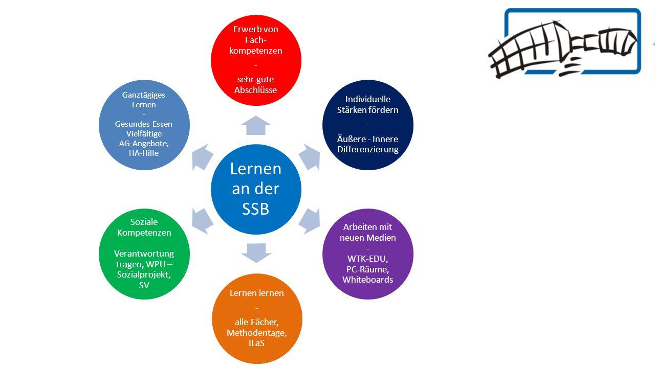 Fachliches Lernen Erlernen von Fachwisse Nach der hessischen Pflichtstundentafel, Lernbereich GL Doppelstunden zur Beruhigung des Schultages (Schultasche, Hausaufgaben, …) 2.
