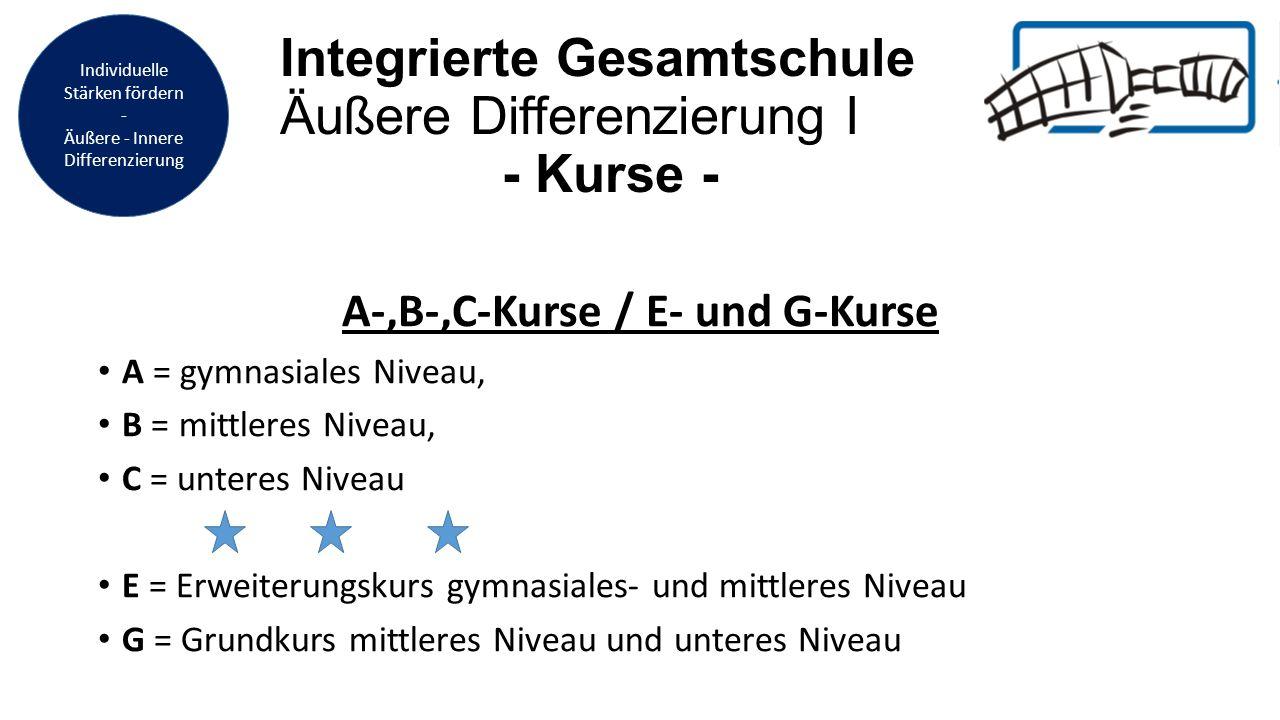 Integrierte Gesamtschule Äußere Differenzierung II - Kurse - Äußere Differenzierung an der IGS Schrenzerschule Englisch und Mathematik ab der Jahrgangsstufe 6 in A-, B-, C-Kurse Deutsch ab Jahrgangsstufe 8 in E-, G-Kurse Biologie in Jahrgangsstufe 9 in E-, G-Kurse (innere Differenzierung im Klassenverband) Physik in Jahrgangsstufen 8 und 10 in E-, G-Kurse in Jahrgangsstufe 10 klassenintern 2.Fremdsprache Französisch ab Jahrgangsstufe 9 in E- und G-Kurse Individuelle Stärken fördern - Äußere - Innere Differenzierung