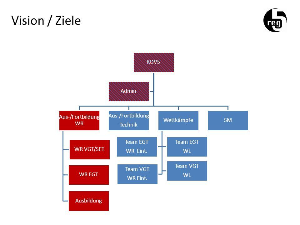 Vision / Ziele ROV5 Aus-/Fortbildung WR WR VGT/SET WR EGT Ausbildung Aus-/Fortbildung Technik Wettkämpfe Team EGT WR Eint.